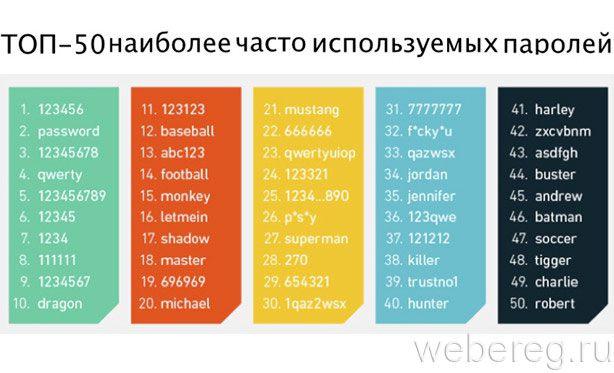 ТОП-50 простых паролей