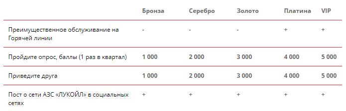 Таблица баллов