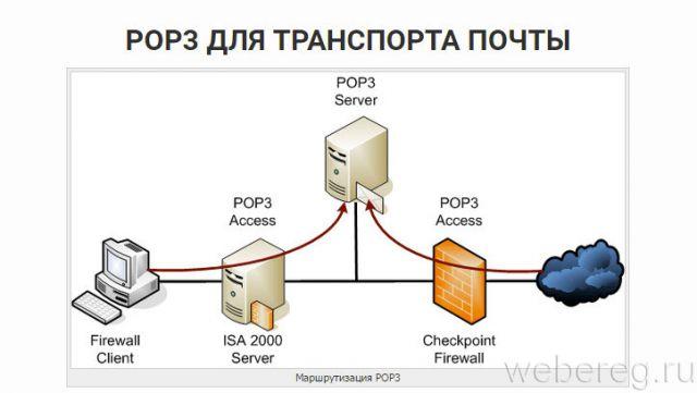 схема POP3